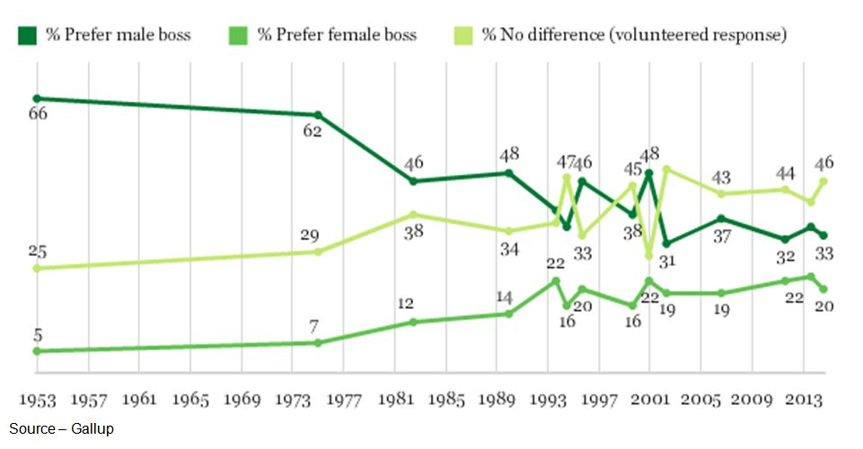 Slim Margin – According to Gallup, Americans (male and female) prefer a male boss but the tide is slowly shifting to the point where it just doesn't matter as long as he/she is a good boss.