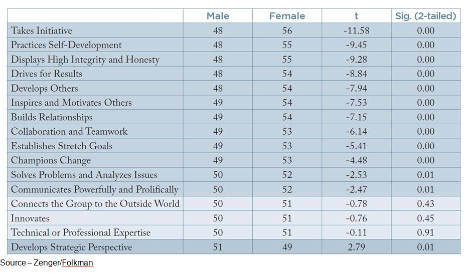 Equal May Be Better – In many of the corporate functions, female capabilities rated higher than men. In overall leadership performance, the two sexes were almost equal with women having a slight, just a slight, edge.