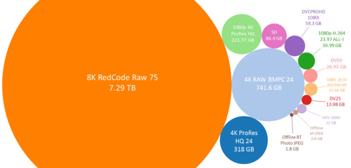 File Size Growth & The Bandwidth Conundrum
